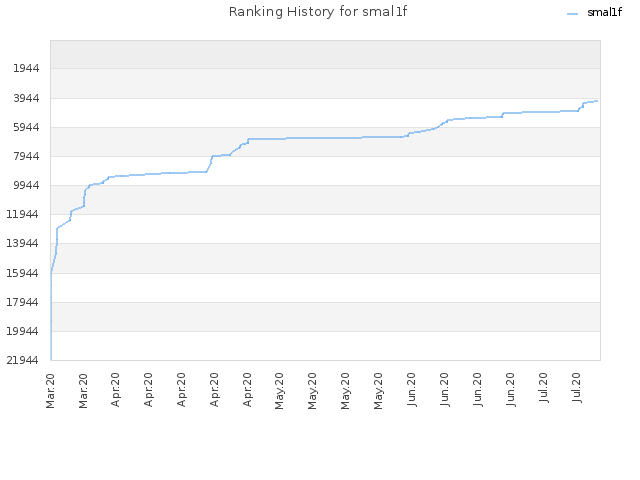 Ranking History for smal1f
