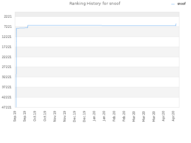 Ranking History for snoof