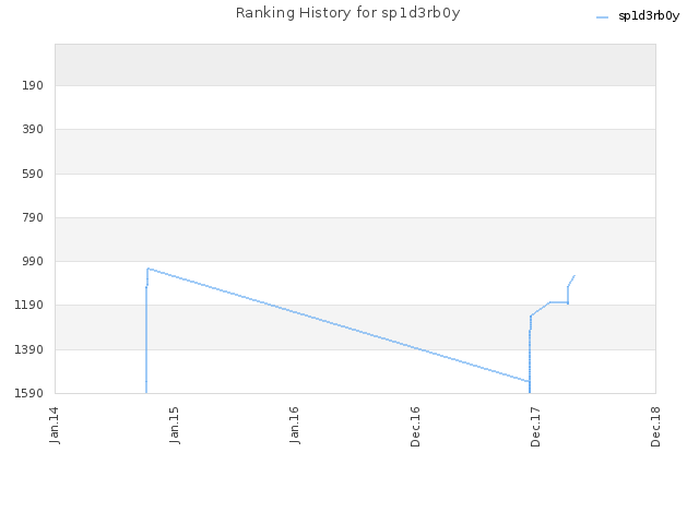 Ranking History for sp1d3rb0y