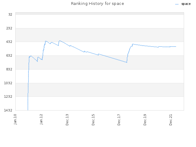 Ranking History for space