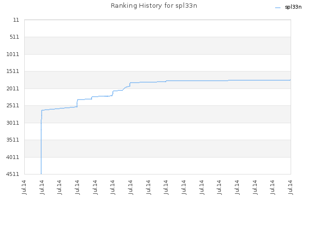 Ranking History for spl33n