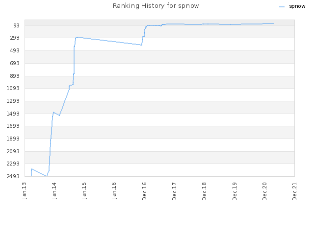 Ranking History for spnow