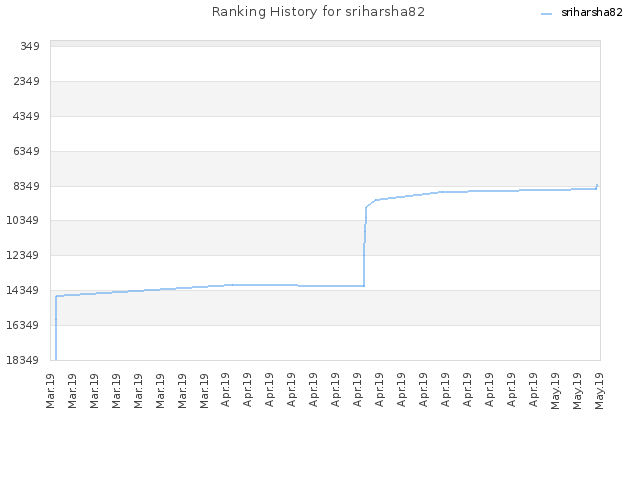 Ranking History for sriharsha82