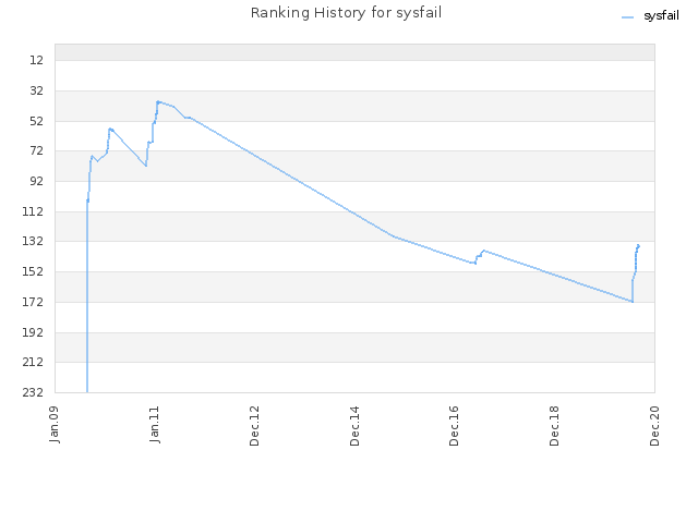 Ranking History for sysfail