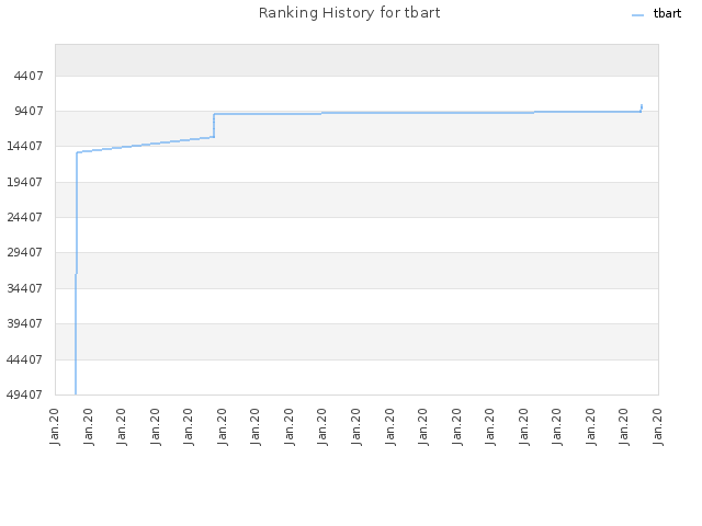 Ranking History for tbart
