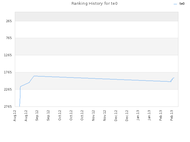 Ranking History for te0