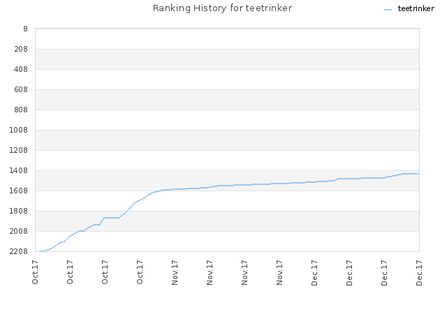 Ranking History for teetrinker