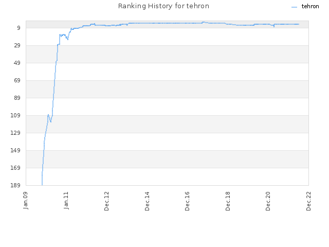 Ranking History for tehron