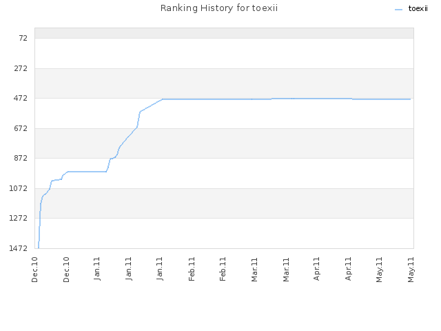 Ranking History for toexii