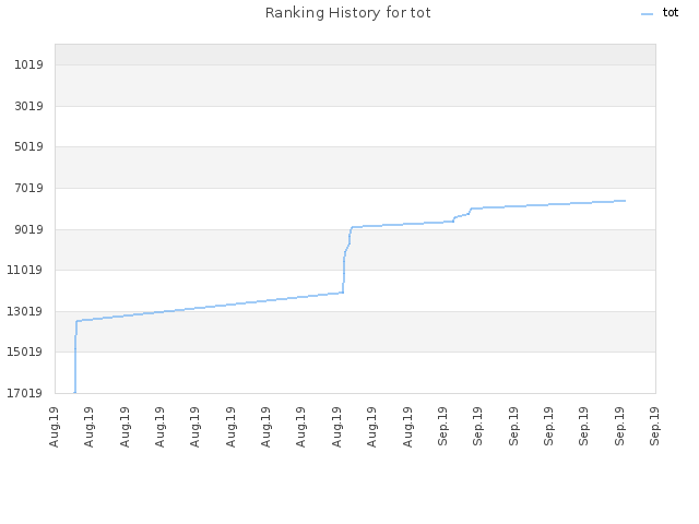 Ranking History for tot