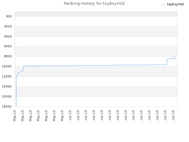 Ranking History for toyboymld