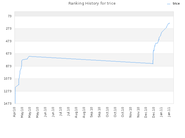 Ranking History for trice
