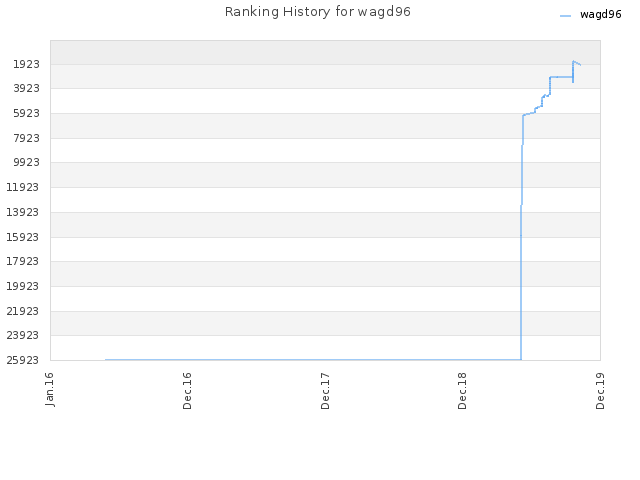 Ranking History for wagd96