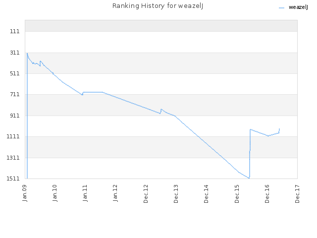 Ranking History for weazelJ