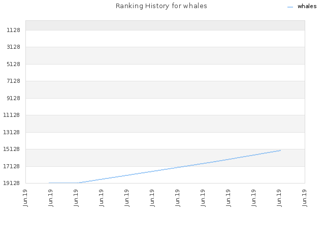 Ranking History for whales