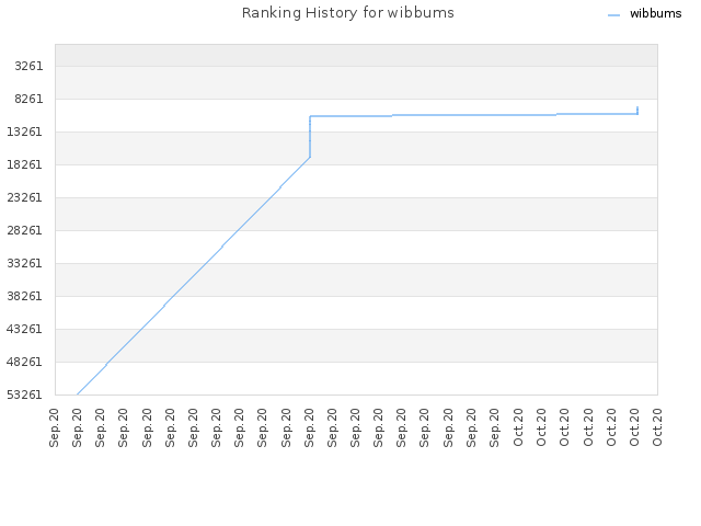 Ranking History for wibbums