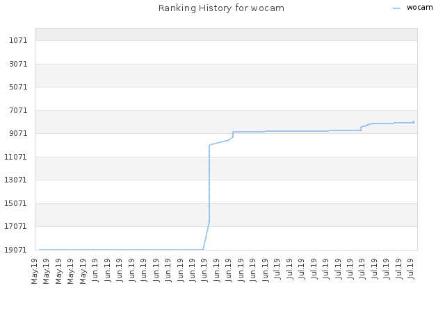 Ranking History for wocam