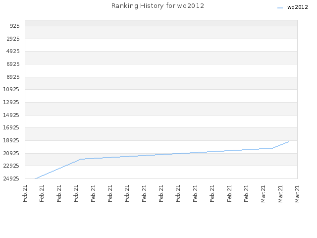 Ranking History for wq2012
