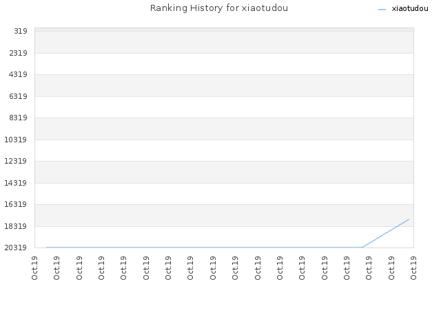 Ranking History for xiaotudou