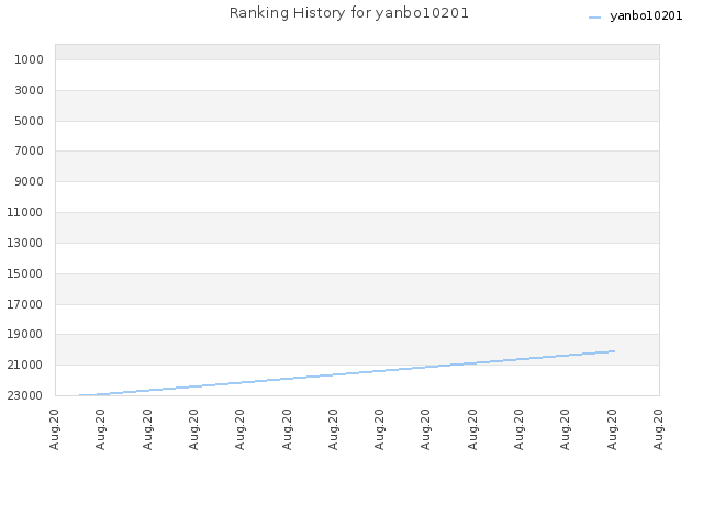 Ranking History for yanbo10201