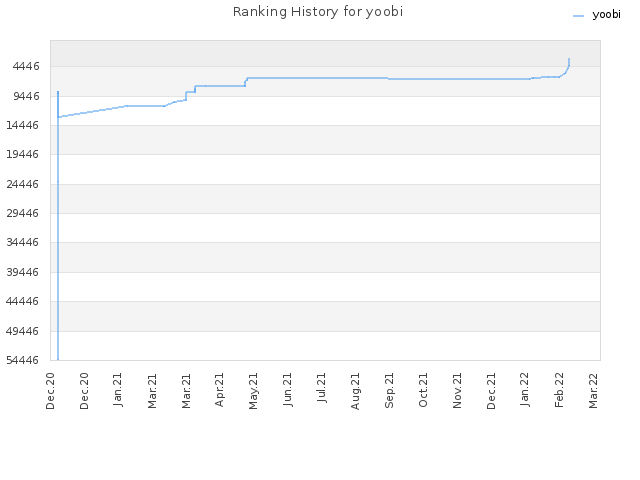 Ranking History for yoobi