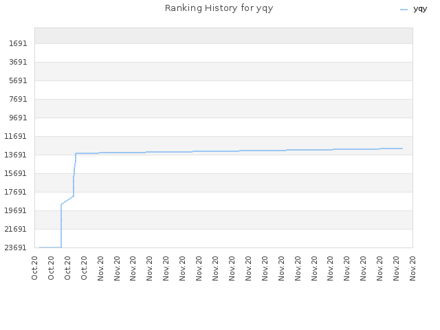 Ranking History for yqy
