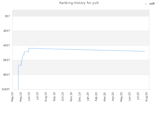 Ranking History for yult