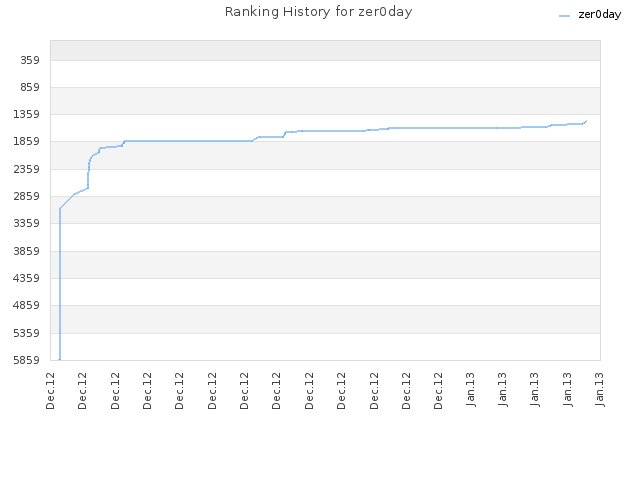 Ranking History for zer0day