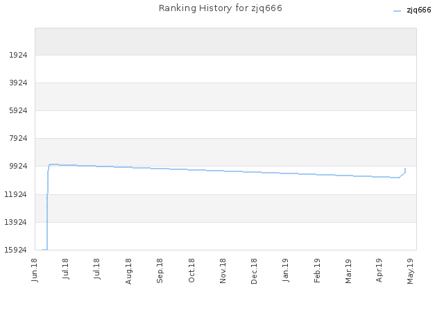Ranking History for zjq666