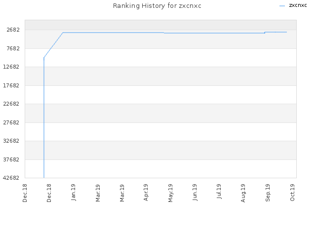 Ranking History for zxcnxc