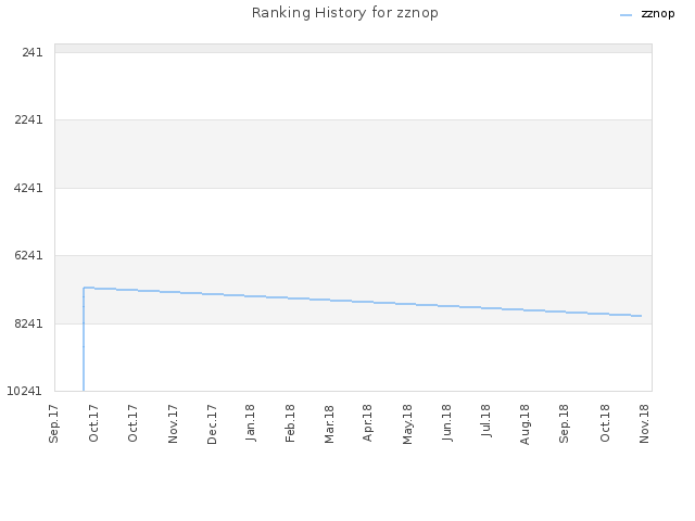 Ranking History for zznop