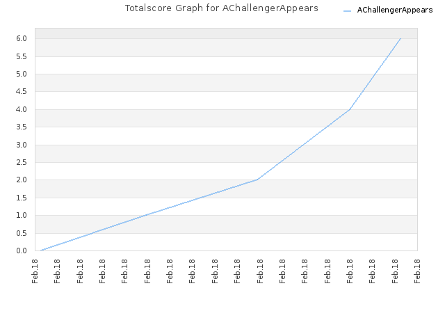 Totalscore Graph for AChallengerAppears