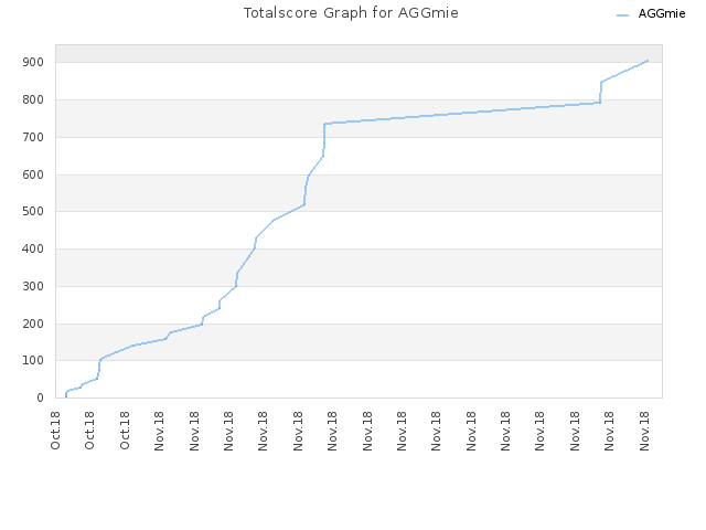 Totalscore Graph for AGGmie