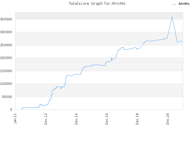 Totalscore Graph for AhnMo