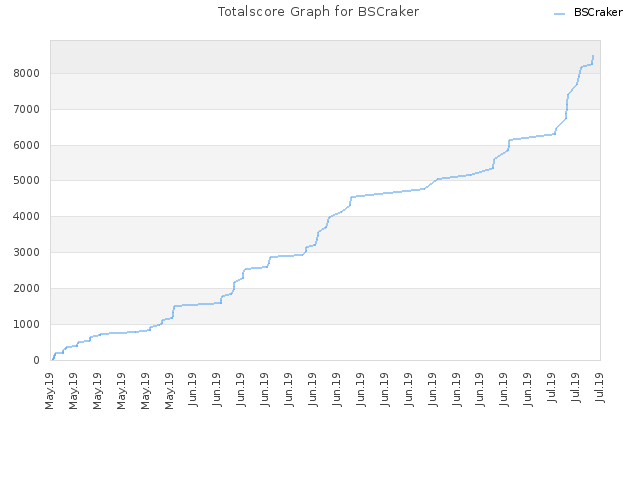 Totalscore Graph for BSCraker