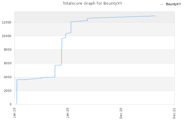 Totalscore Graph for BountyXY