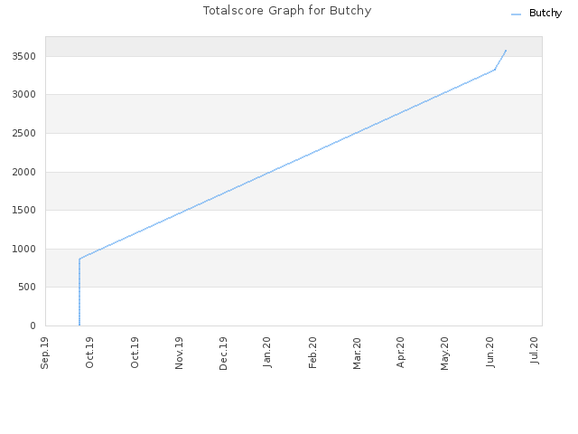 Totalscore Graph for Butchy