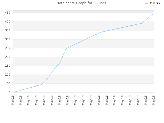 Totalscore Graph for CD0ors