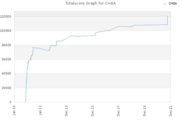 Totalscore Graph for CHItA