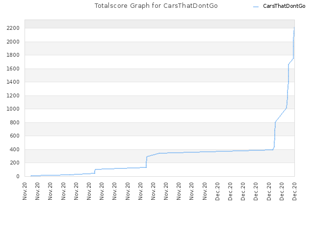 Totalscore Graph for CarsThatDontGo