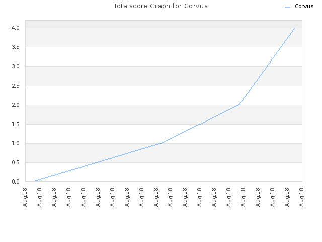 Totalscore Graph for Corvus