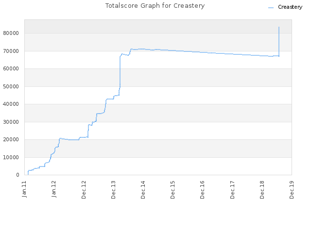 Totalscore Graph for Creastery