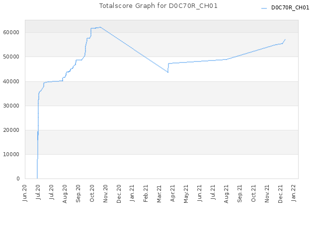 Totalscore Graph for D0C70R_CH01