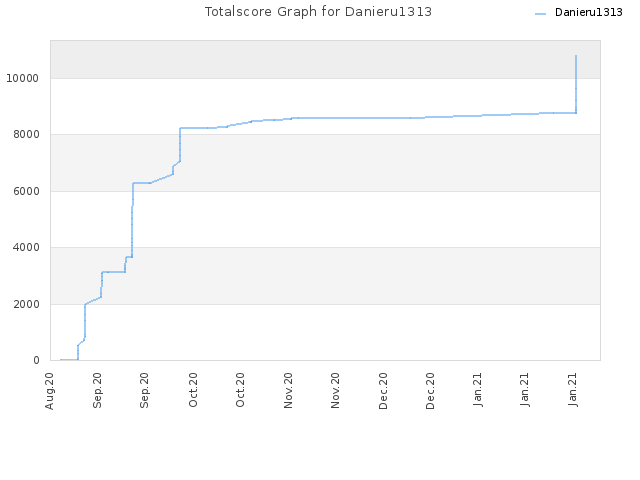 Totalscore Graph for Danieru1313