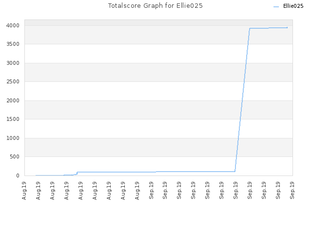 Totalscore Graph for Ellie025