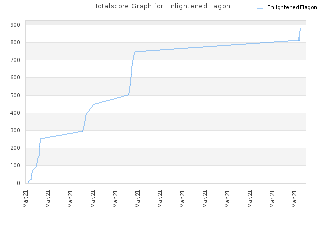 Totalscore Graph for EnlightenedFlagon