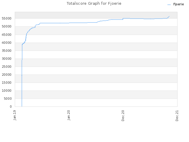 Totalscore Graph for Fjoerie