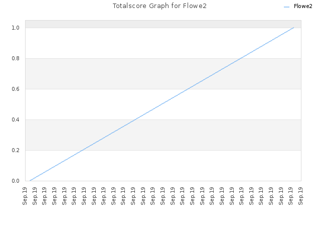 Totalscore Graph for Flowe2