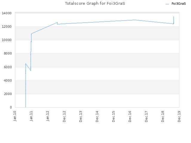 Totalscore Graph for Foi3GraS