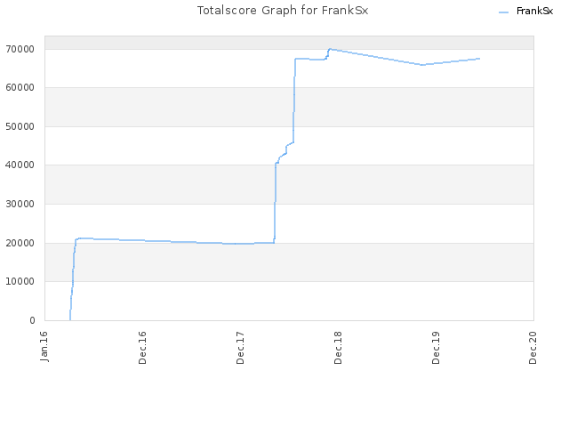 Totalscore Graph for FrankSx